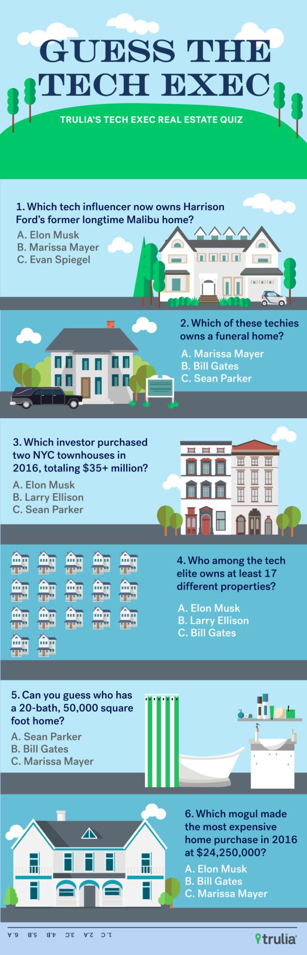 Trulia tech real estate quiz