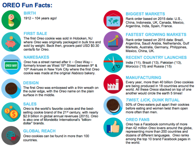 Oreo fun facts