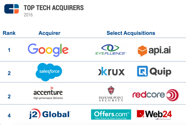 Ipo top tech companies innovative