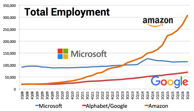 Amazon Employment As Of The Third Quarter Of 2016. (GeekWire Graphic)
