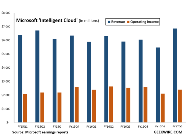 Microsoft's commercial cloud run rate tops $14B for first time ...