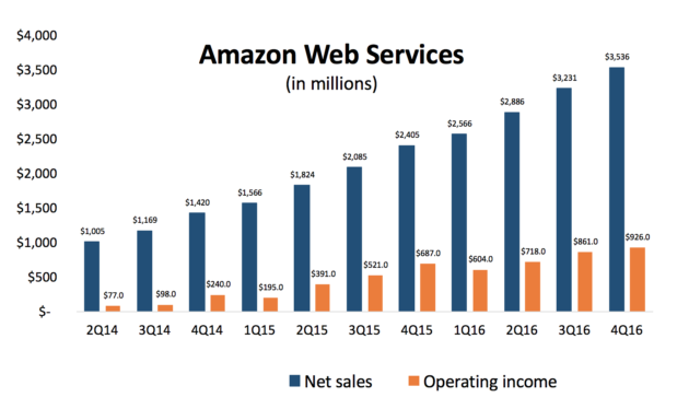 Amazon Web Services Posts 3 5b In Sales Up 47 From Last