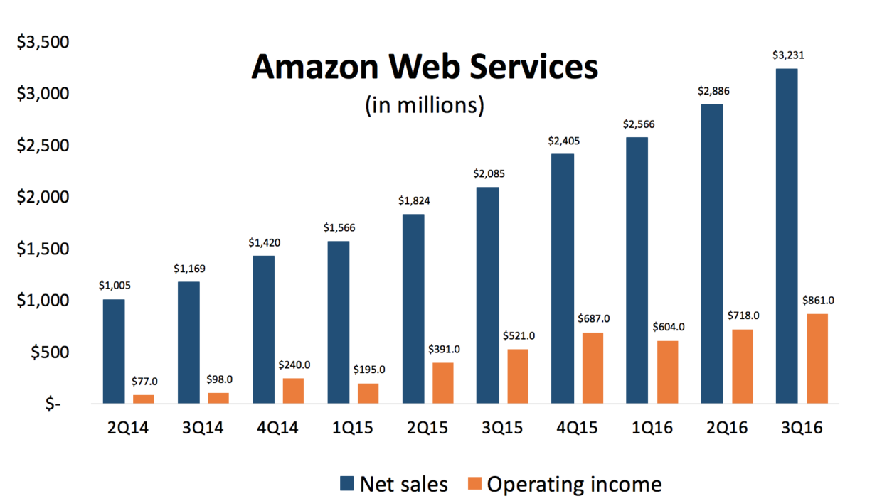 Amazon Earnings Preview Will Amazon Web Services Again