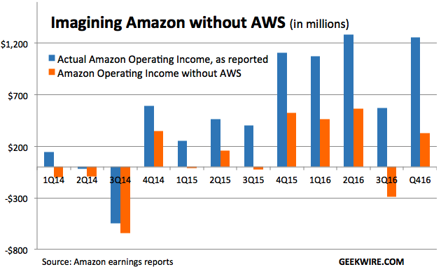 Cloud Report Card Amazon Web Services Is A 12b