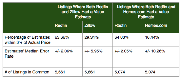 Redfin study data