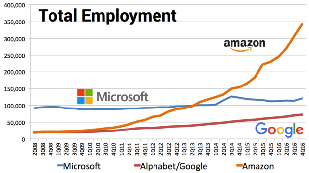 amazon added more than 110000 employees during the past year topping 341000 people as of the end of 2016 thanks largely to a significant increase in the