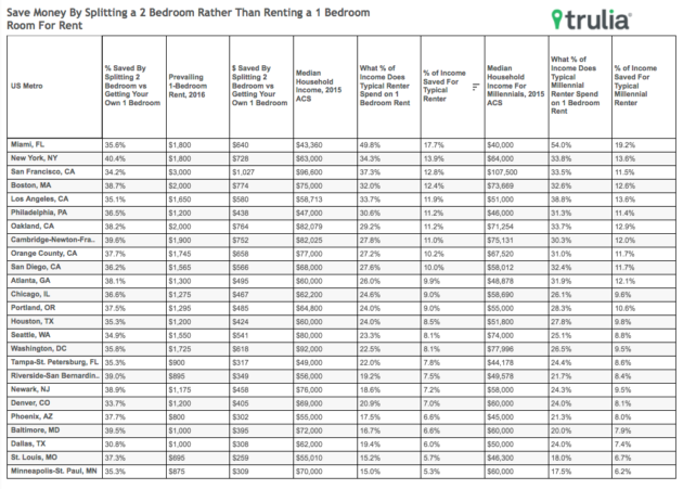 Trulia rental data