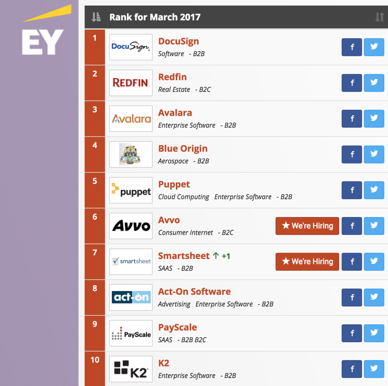 Redfin takes 1 spot in geekwire 200 topping docusign for first geekwire 200 march update startups spring up the list thanks to cash infusions biocorpaavc Image collections
