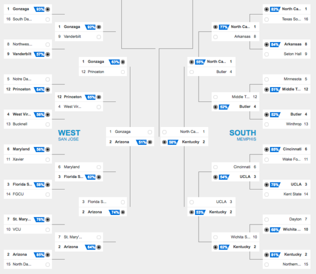 Bing March Madness bracket