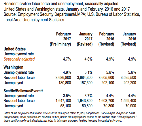 Oregon's unemployment rate drops to record low 4 percent in February