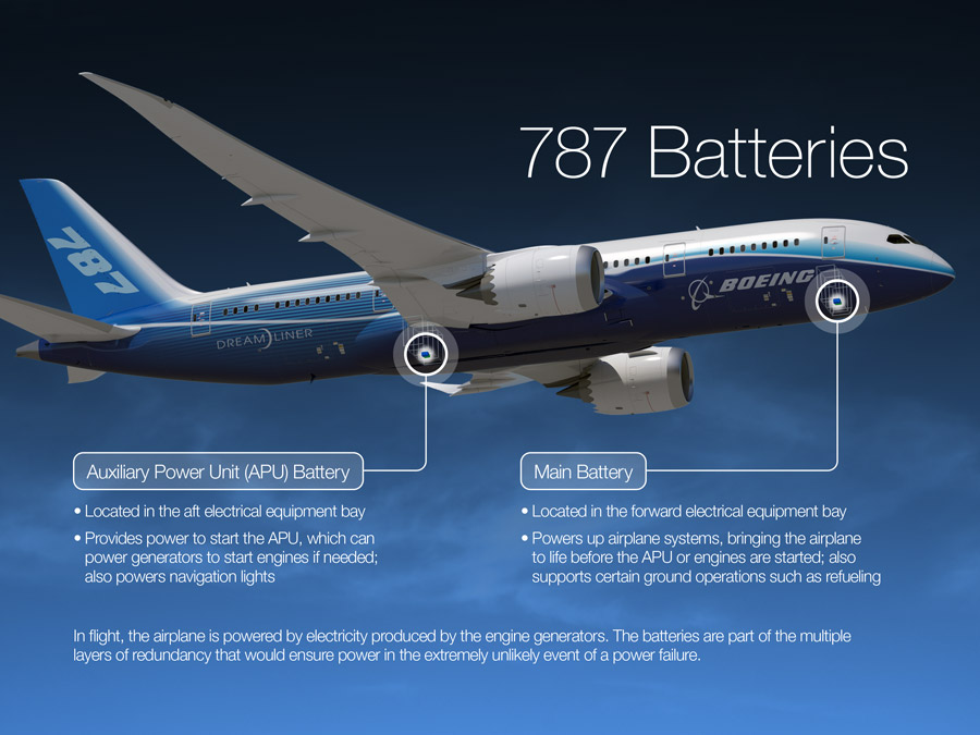 Back in the air: FAA approves 787 battery design changes – GeekWire
