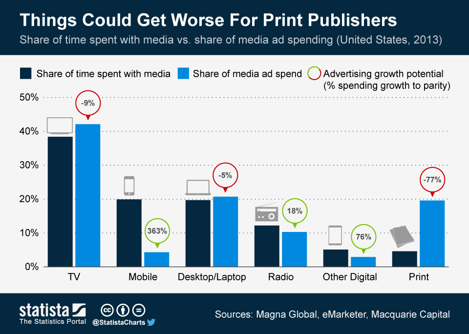 Chart: It's not looking good for print publishers – GeekWire