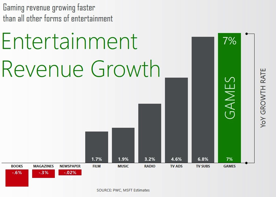 EntertainmentRevenueGrowth