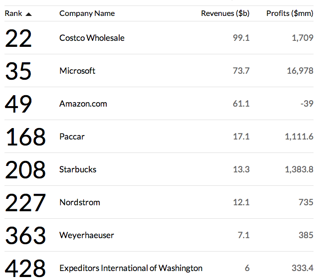 Fortune-top companies