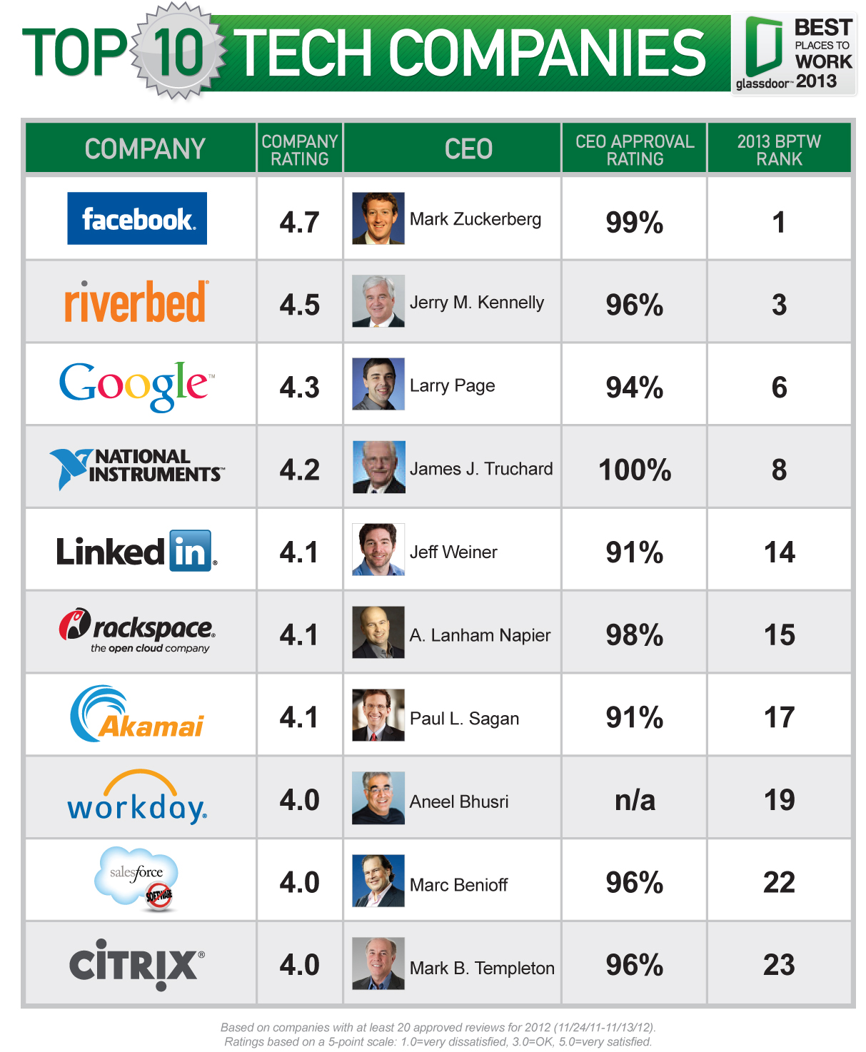 Facebook is the best place to work; Steve Ballmer, Amazon ...
