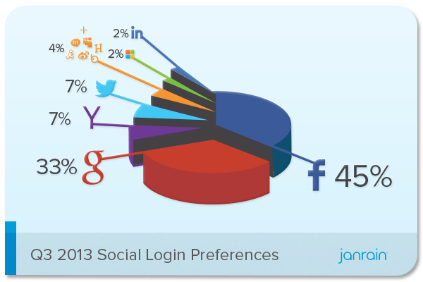 Janrain-Social-Login-Preferences-Q3-2013