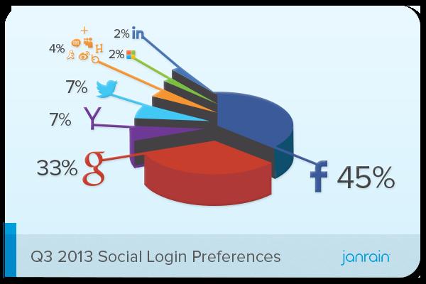 Janrain-Social-Login-Preferences-Q3-2013