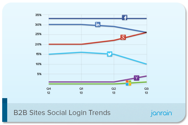 Janrain-Social-Login-Trends-Q3-2013-B2B