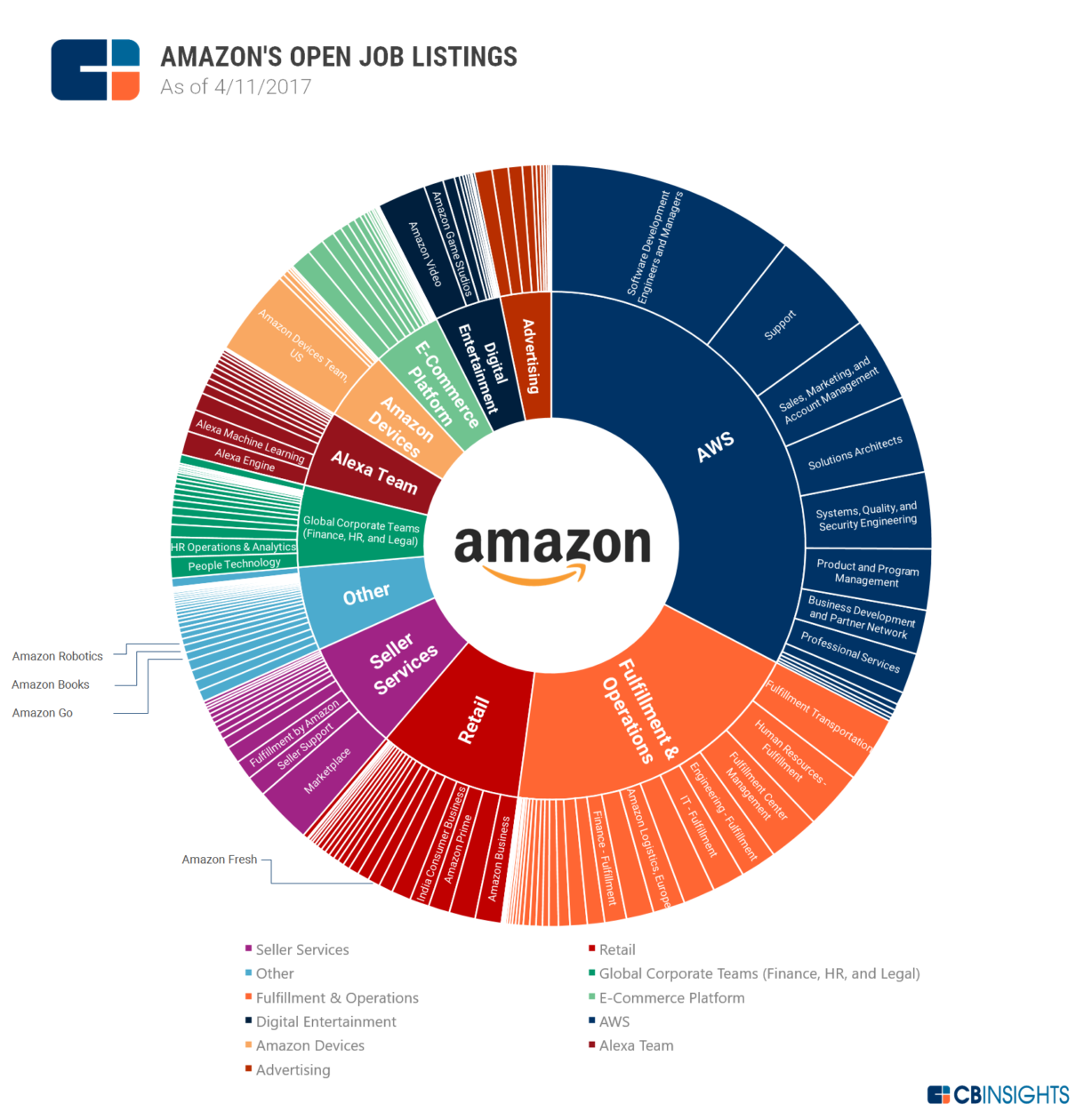 Amazon Web Services hiring CB Insights