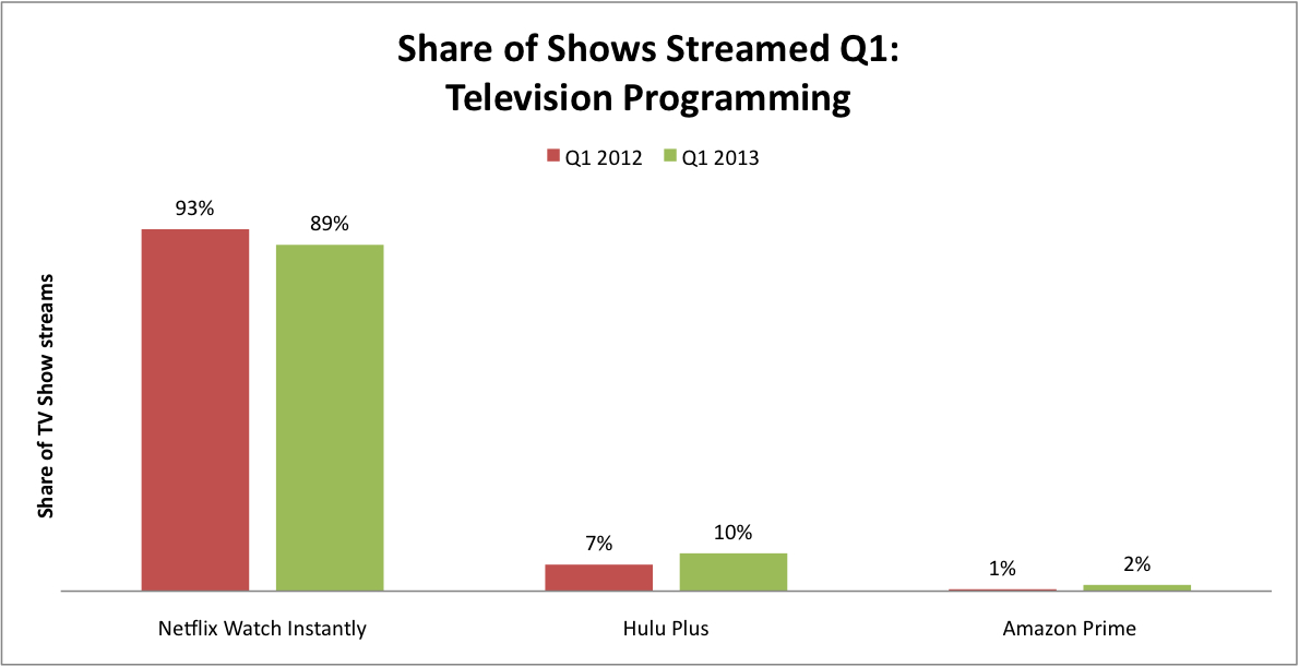 Netflix still dominates streaming space but amazon hulu making