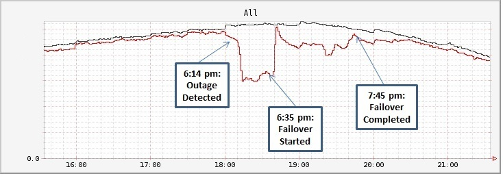 Outage 10-24-13
