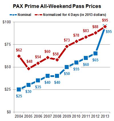 PAX-Prices_2013