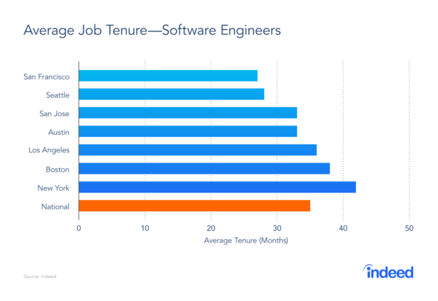 More and more Silicon Valley tech workers are looking for