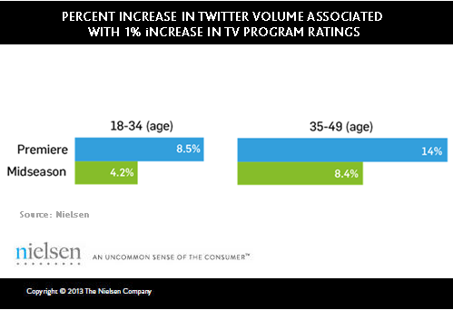 Nielsen study shows 'significant' correlation between Twitter and TV ratings