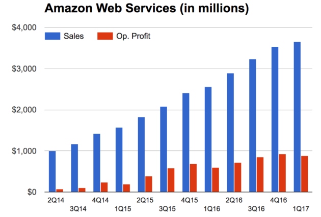 It S Business And It S Personal How Amazon Web Services Decides To