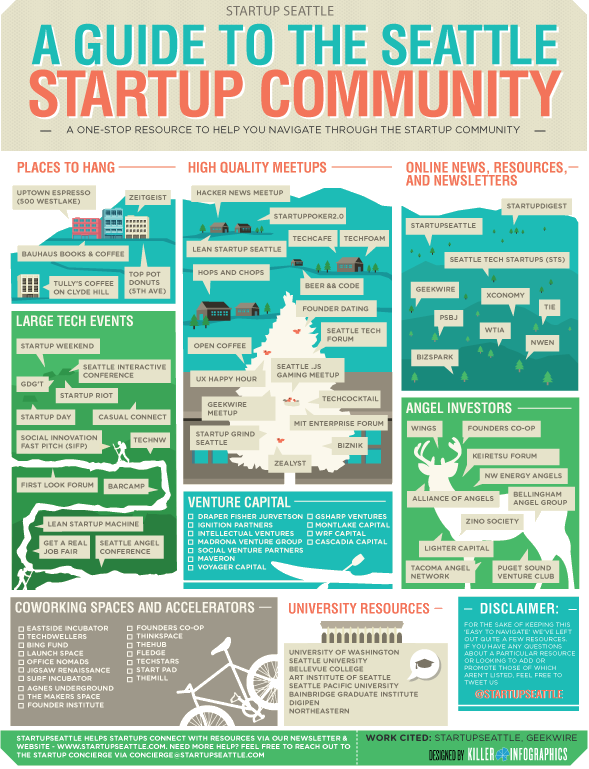 StartupSeattle, which is being relaunched by the City of Seattle, created this awesome map of the Seattle startup community.