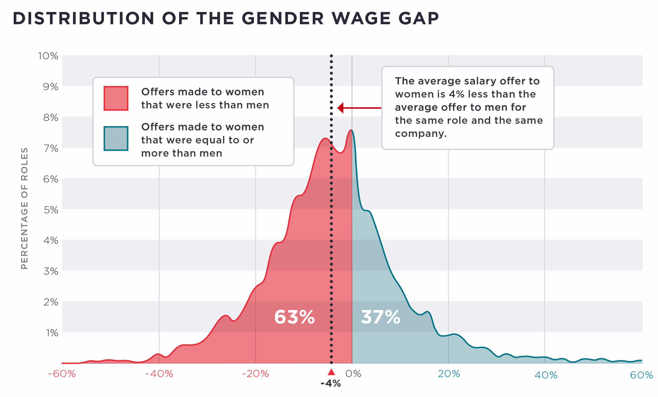 the wage gap in america According to the national committee on pay equity (ncpe), a hypothetical  american woman would have to keep working until roughly april 4,.