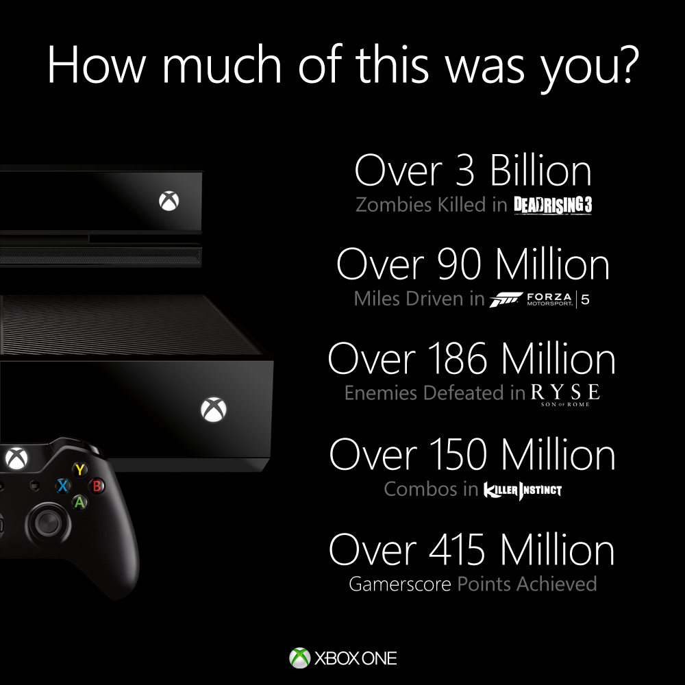In response to PS4 sales numbers, Microsoft releases a bunch of useless stats about the Xbox One