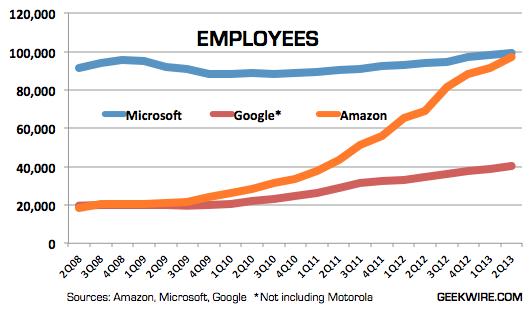 amazon-employeeschart