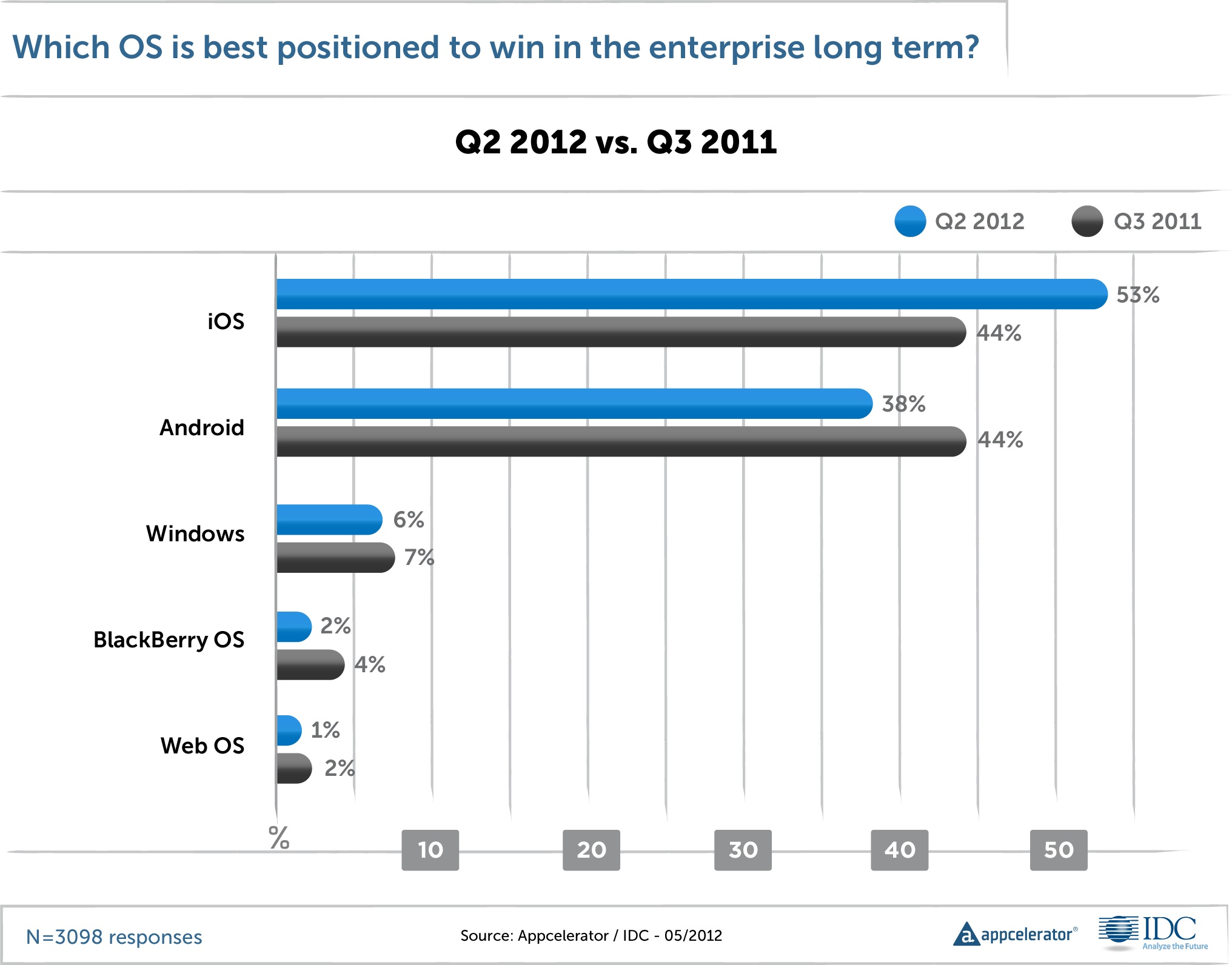 Survey: iOS beating Android for business apps, creating ...