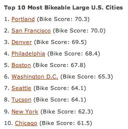 bikescore-rank