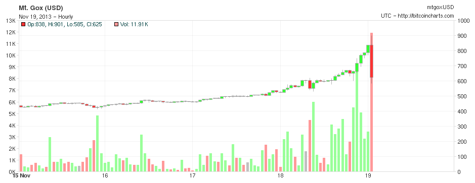 Bitcoin surges to all-time high of $900, then drops below $650 in 30 minutes
