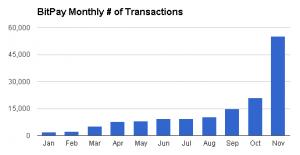 BitPay's transaction history.