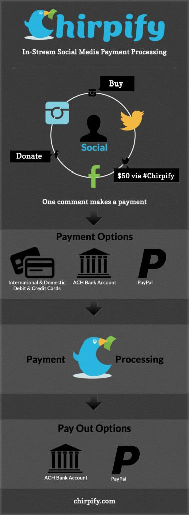 chirpify-payments-infographic