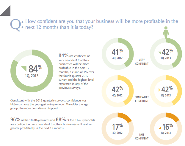 confidence-entrepreneurs