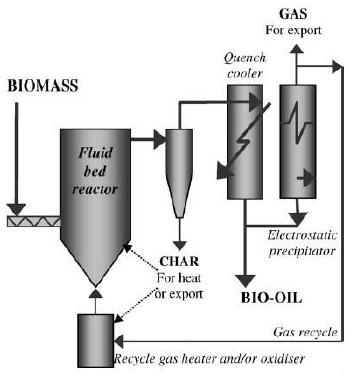 diagram of pyrolysis process
