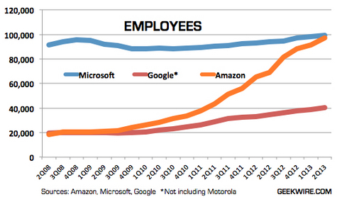 employees-amazon