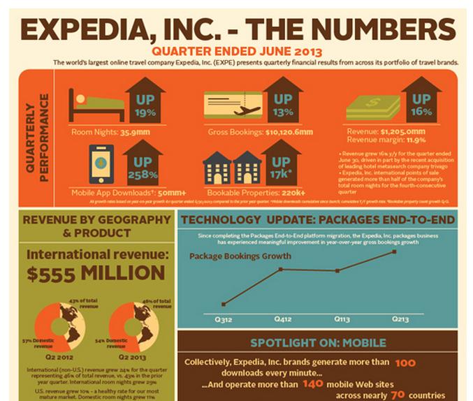 expedia-numbers