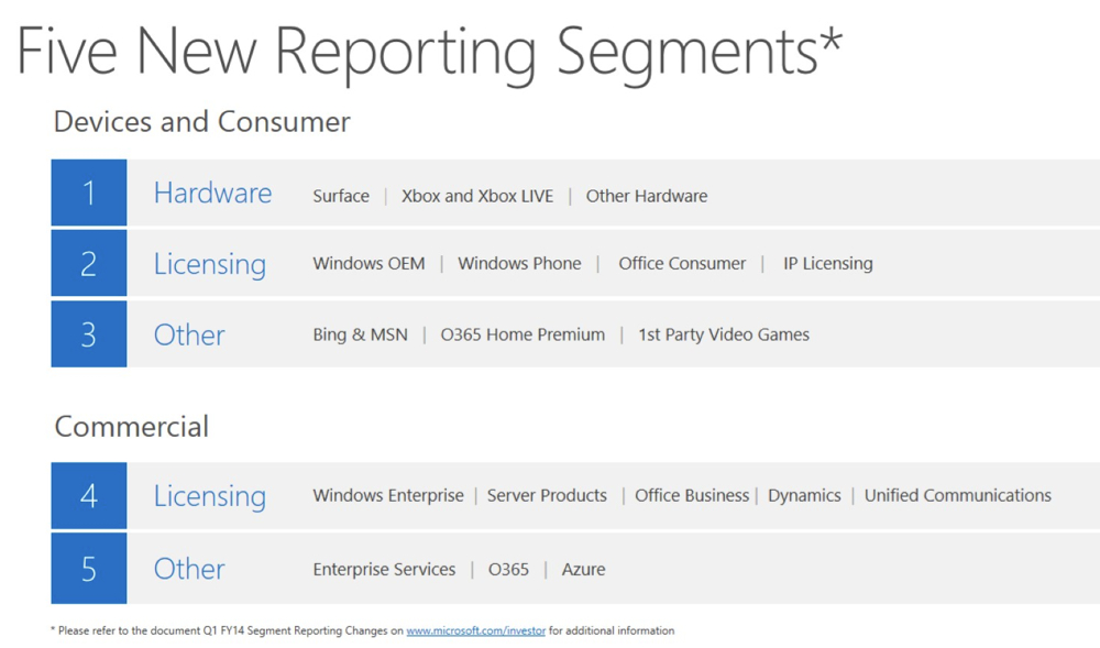 microsoft s revamped financials reveal the new and difficult road
