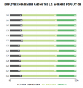 Worker engagement levels haven't changed much since 2000, says Gallup.