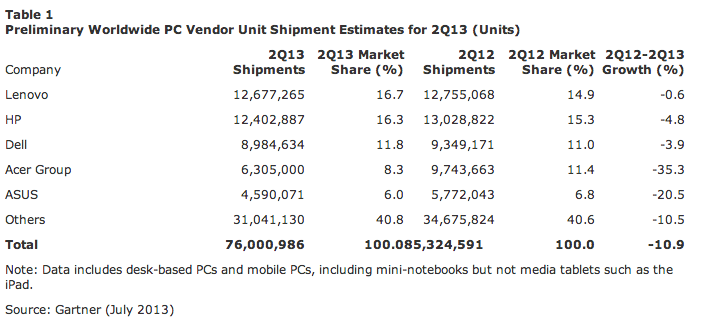 Peace out, PCs: Shipments of personal computers dip for 5th consecutive quarter