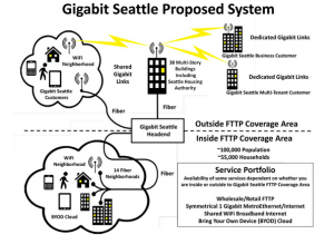 gigabitsquaredsystem