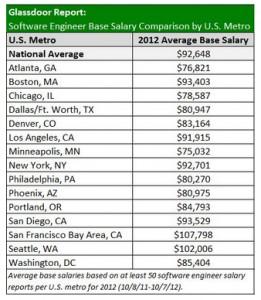 microsoft store jobs salary thevillas co