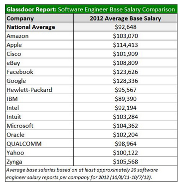 These 11 Tech Giants Are Paying Software Engineers On Average 100 000 Or More Geekwire