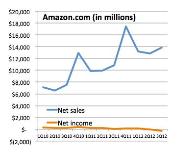 Amazon quarterly results академия мастерфорекс в