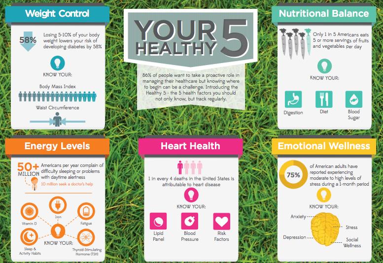 health123infographic
